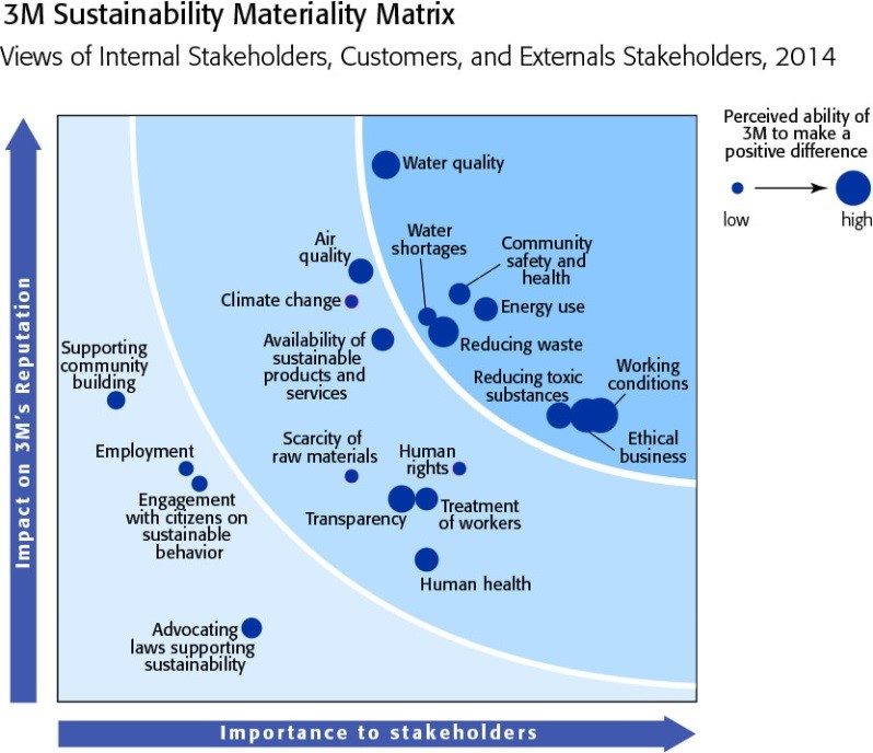 Source: 3M 2014 Sustainability Report. www.3M.com/Sustainability