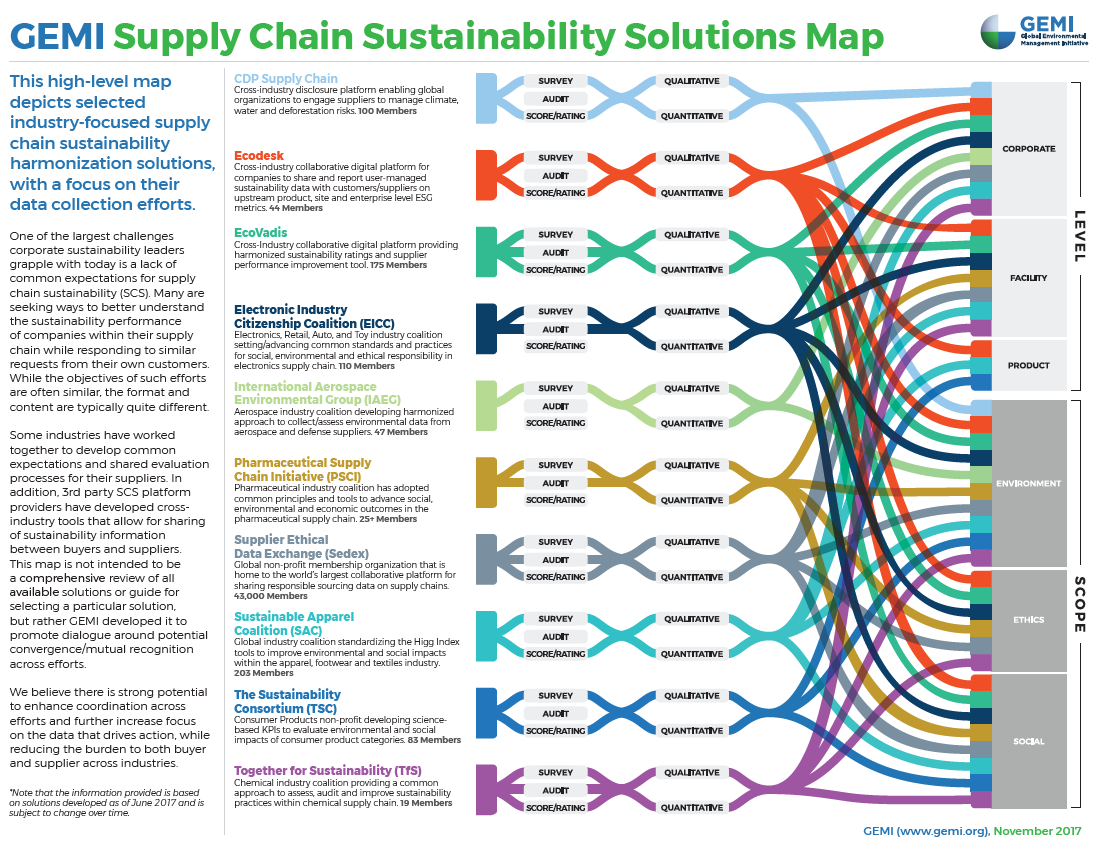 GEMI Supply Chain Sustainability Solutions Map GEMI - Data mapping companies